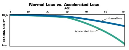 Graph showing normal and accelerated hearing loss.