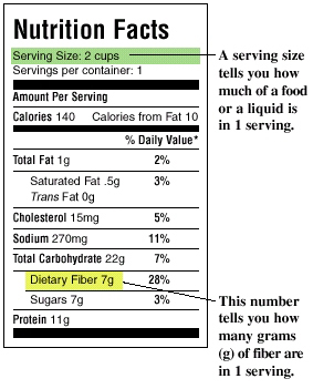 Nutrition Facts label pointing out serving size and dietary fiber. Serving size tells how much of a food or liquid is in one serving. Dietary fiber number tells how any grams of fiber are in one serving.
